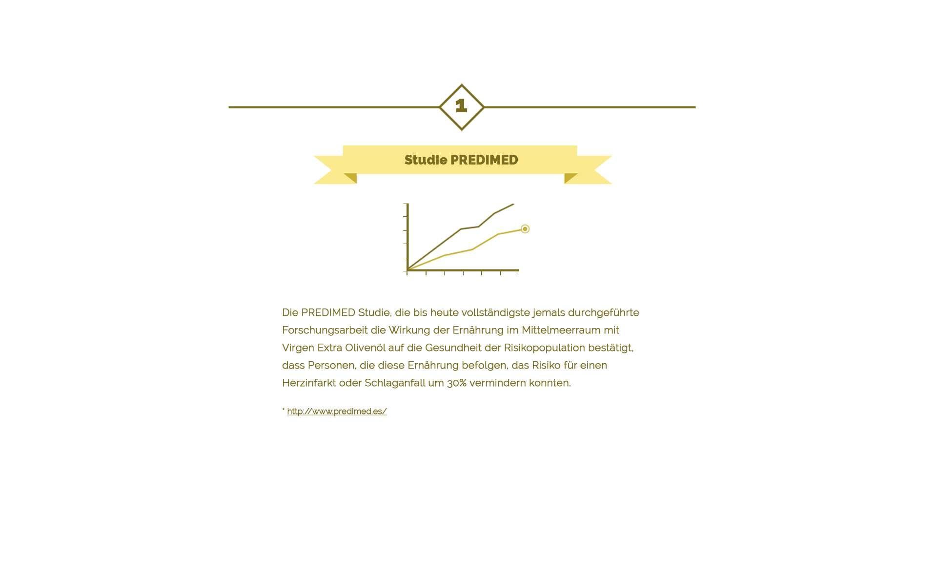 Predimed Studium über Olivenöl
