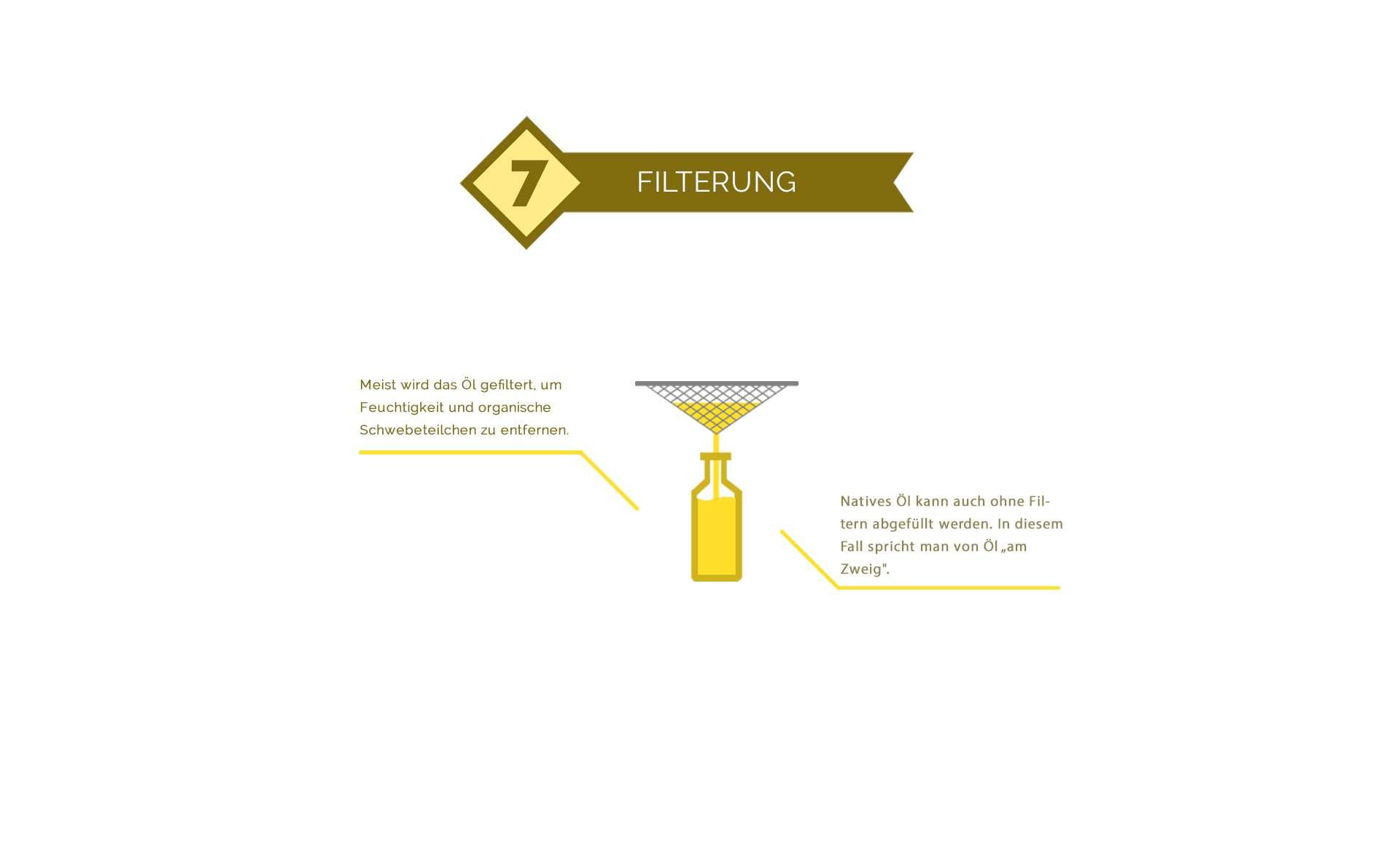 Filtern von Olivenöl