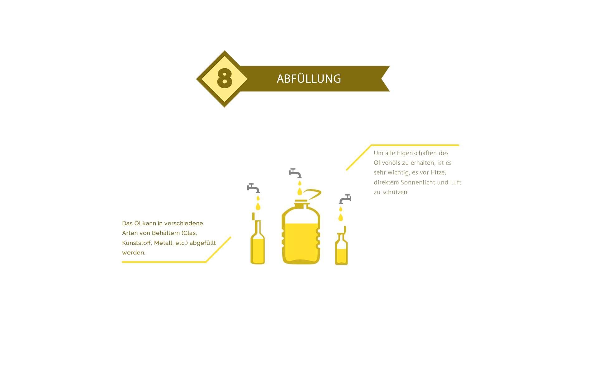 Olivenöl Verpackung