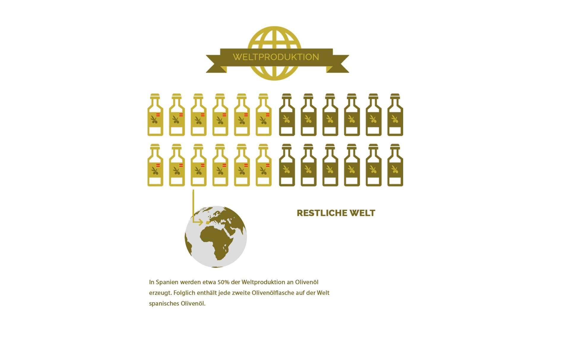 Spanische Olivenöl Weltproduktion