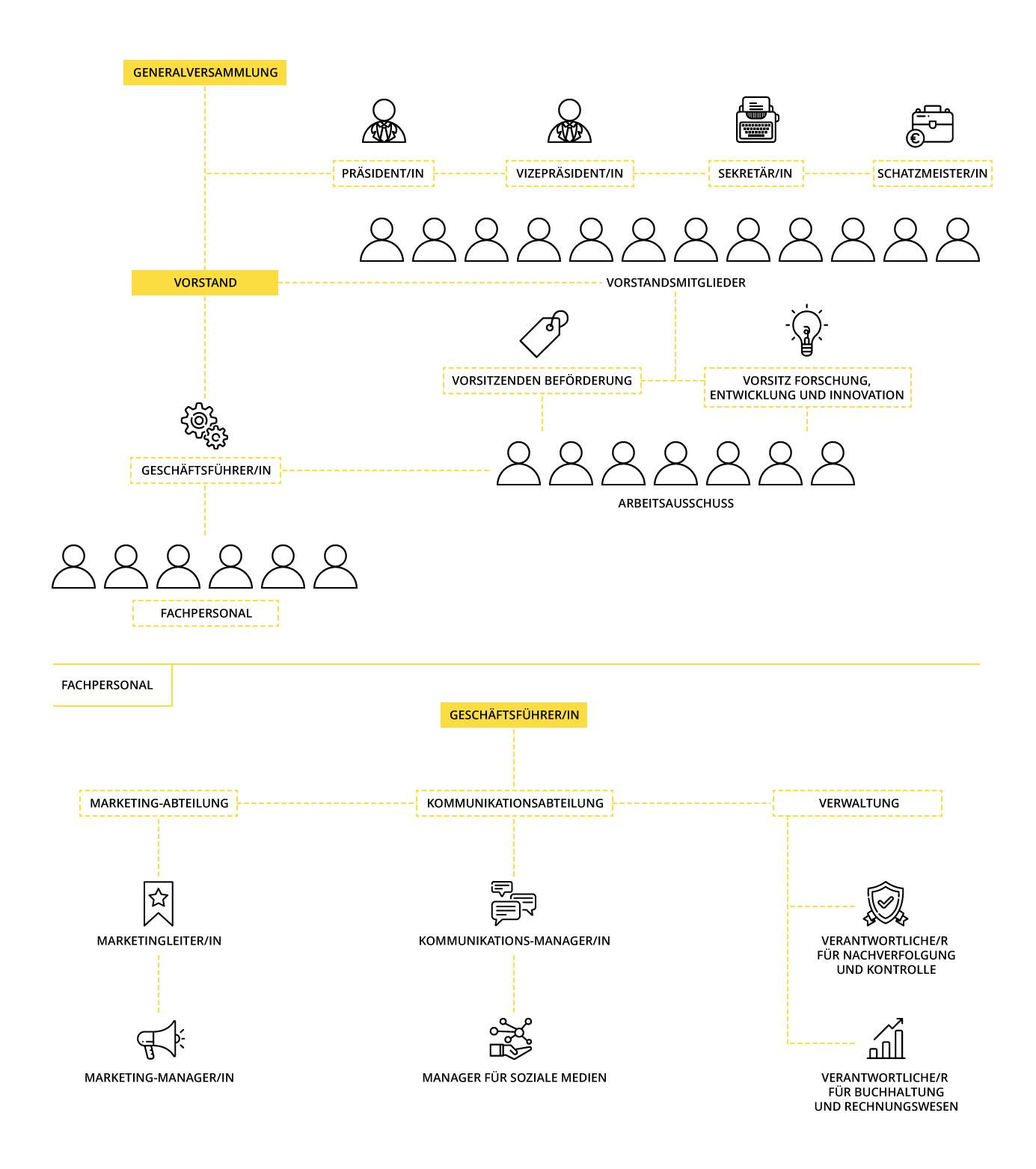 Organigramm der Organisation des Branchenübergreifenden Verbands für spanisches Olivenöl